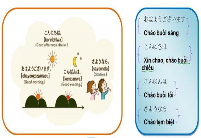 5 cách rèn luyện sử dụng ngôn từ để giao tiếp tiếng Nhật