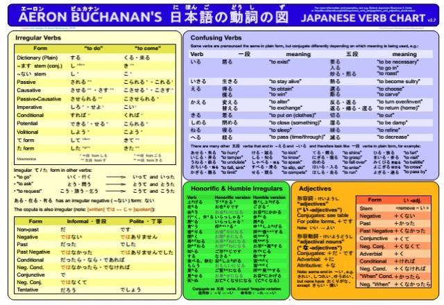 Bỏ túi cách chia động từ tiếng Nhật bạn không nên bỏ lỡ.