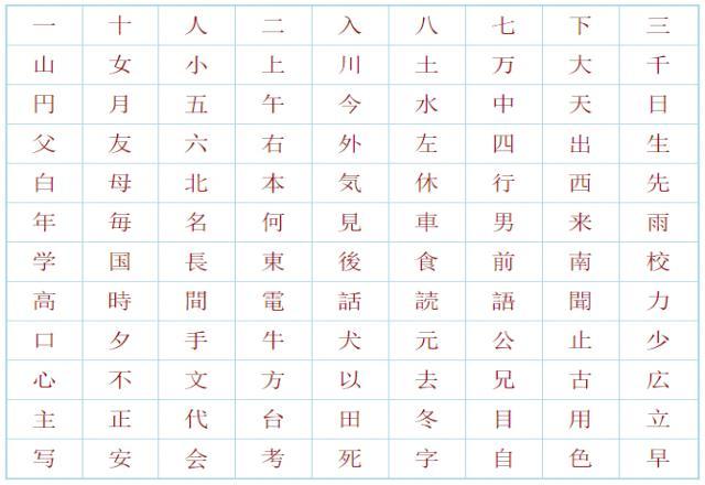 Tổng hợp 79 chữ Kanji tiếng Nhật N5
