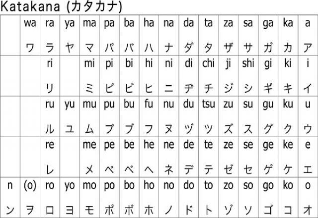 Tất tần tật về bảng chữ Katakana